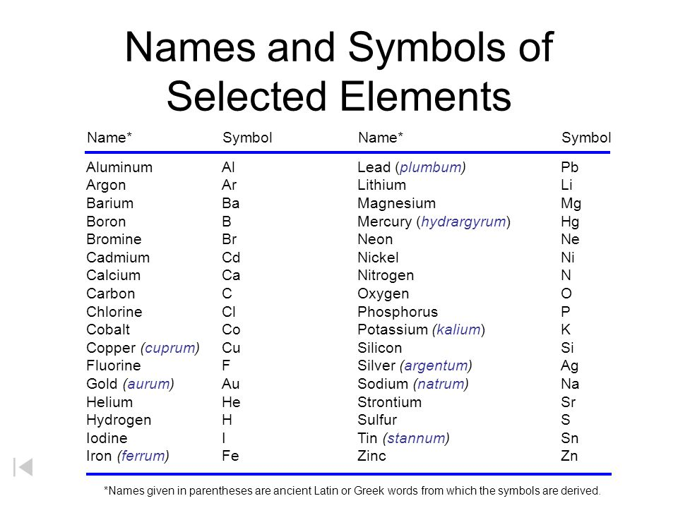 And symbol name gallery meaning of text symbols electron filling orbitals in periodic table ppt download urtaz Images