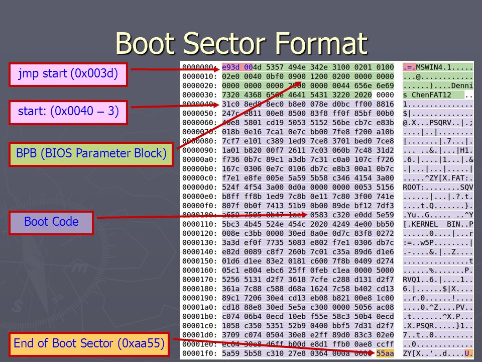 Boot Sector Format jmp start (0x003d) start: (0x0040 – 3)