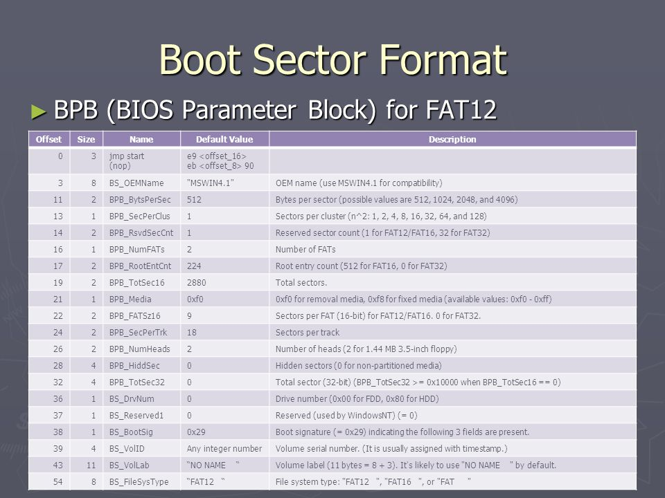 Boot Sector Format BPB (BIOS Parameter Block) for FAT12 Offset Size