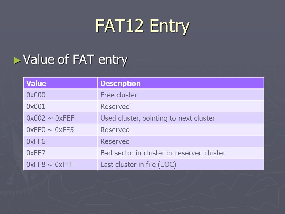 FAT12 Entry Value of FAT entry Value Description 0x000 Free cluster