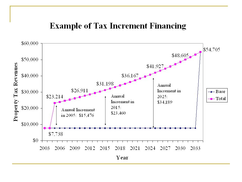 The graph illustrates how the regular levy property taxes will change over a thirty (30) year period.