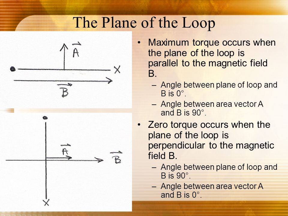 The Plane of the Loop Maximum torque occurs when the plane of the loop is parallel to the magnetic field B.