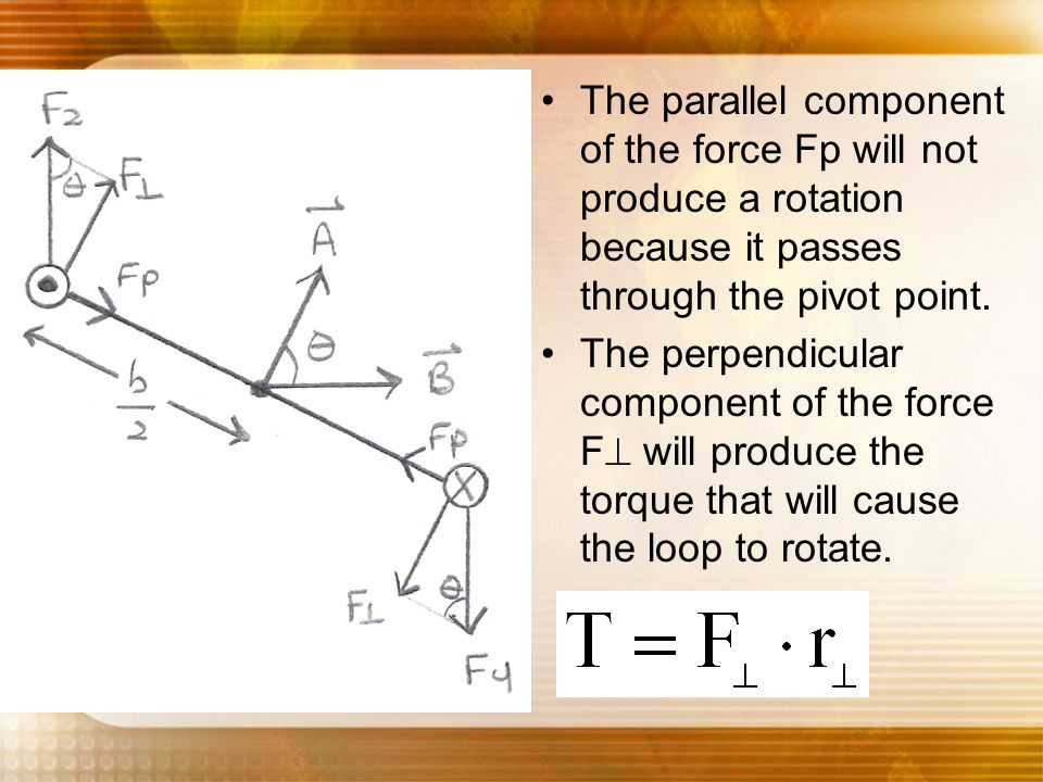 The parallel component of the force Fp will not produce a rotation because it passes through the pivot point.