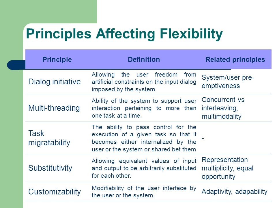 Principles Affecting Flexibility