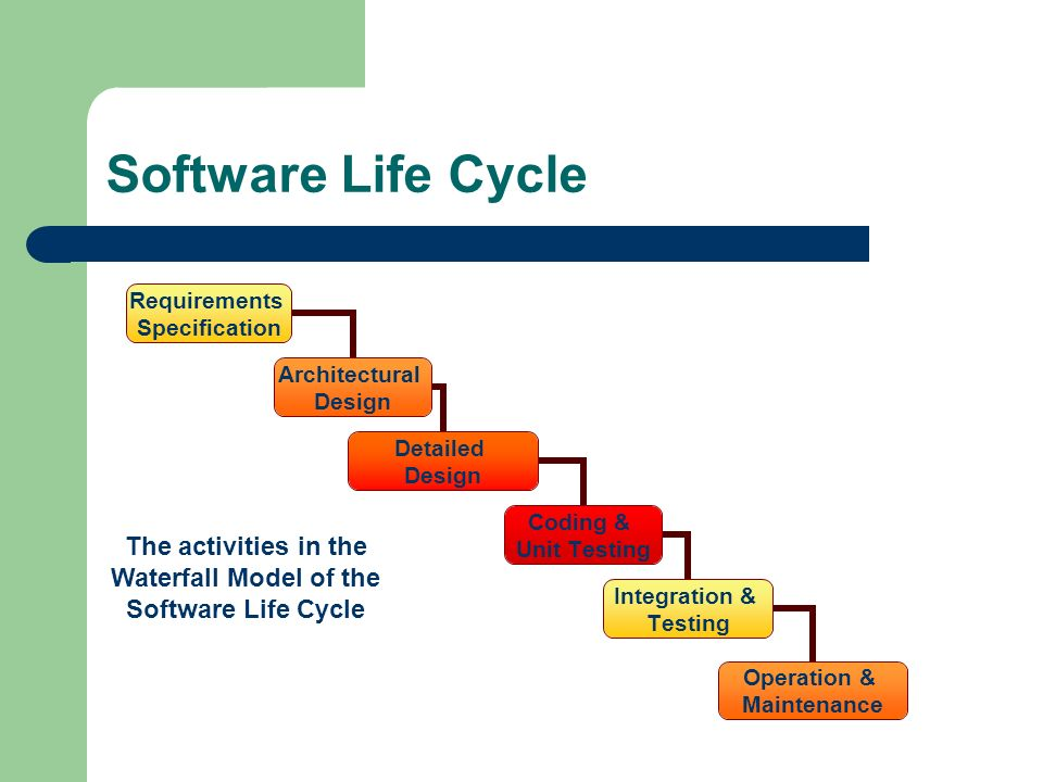 Software Life Cycle The activities in the Waterfall Model of the