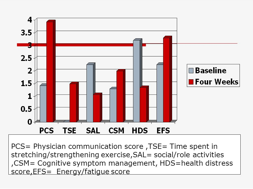 PCS= Physician communication score ,TSE= Time spent in stretching/strengthening exercise,SAL= social/role activities ,CSM= Cognitive symptom management, HDS=health distress score,EFS= Energy/fatigue score