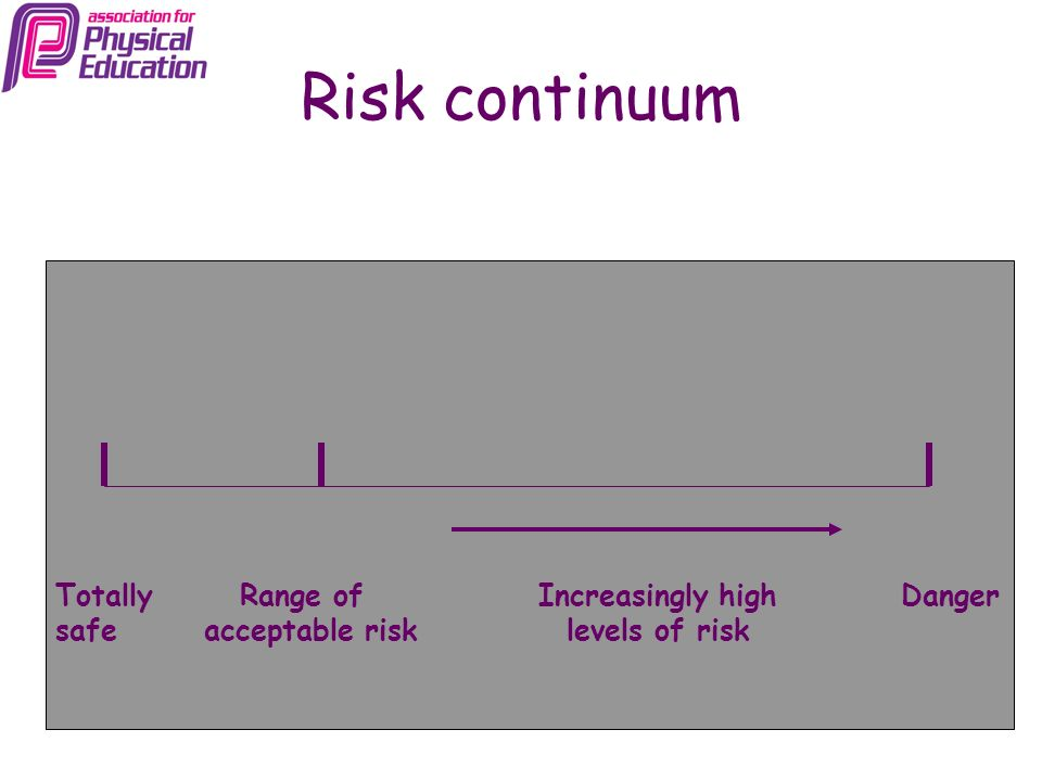 Risk continuum Totally Range of Increasingly high Danger safe acceptable risk levels of risk