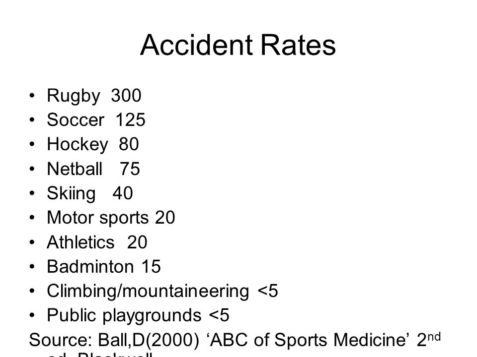 Accident Rates Rugby 300 Soccer 125 Hockey 80 Netball 75 Skiing 40