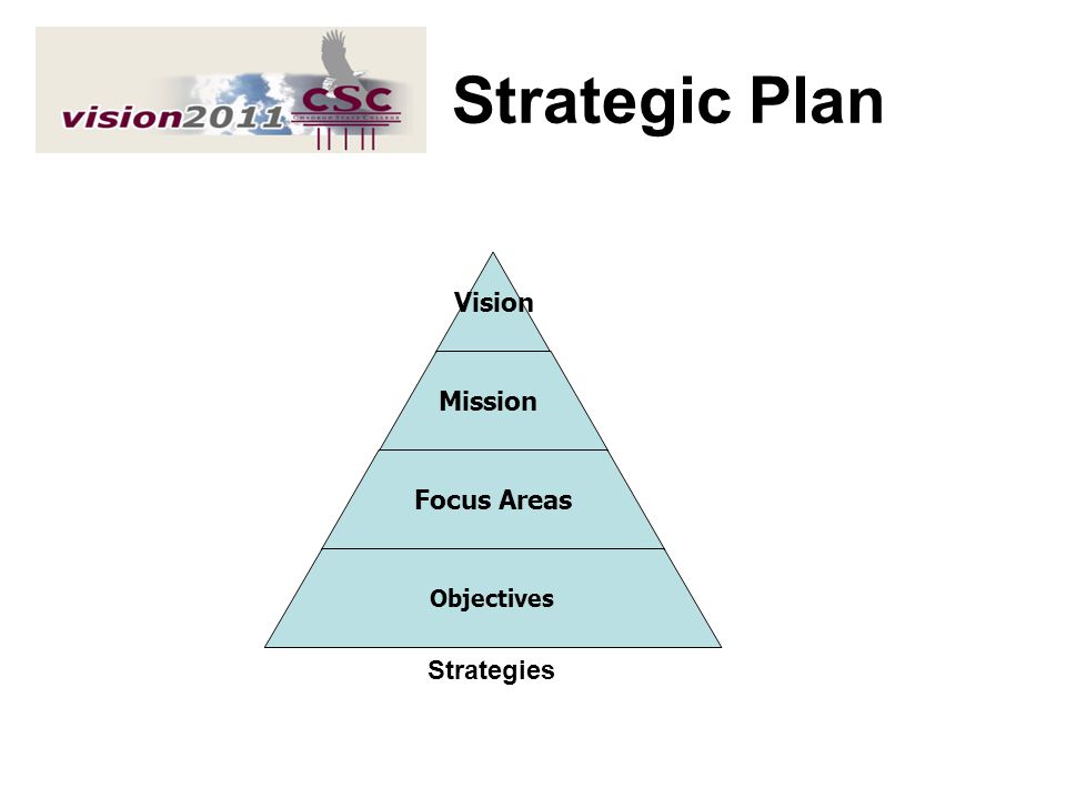 Strategic Plan Strategies Themes