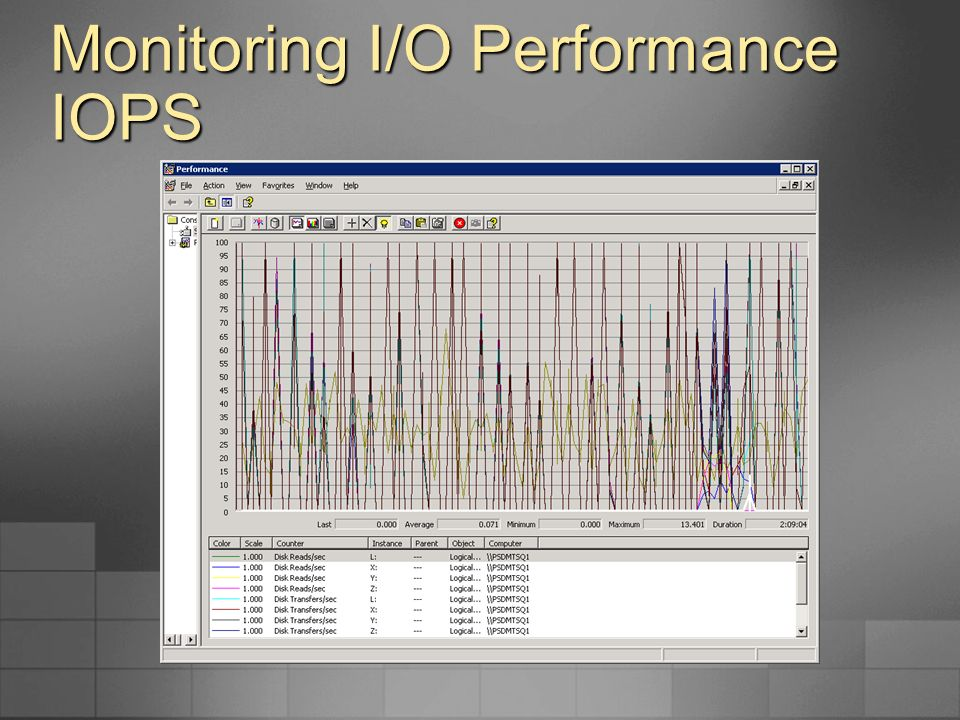 Monitoring I/O Performance IOPS