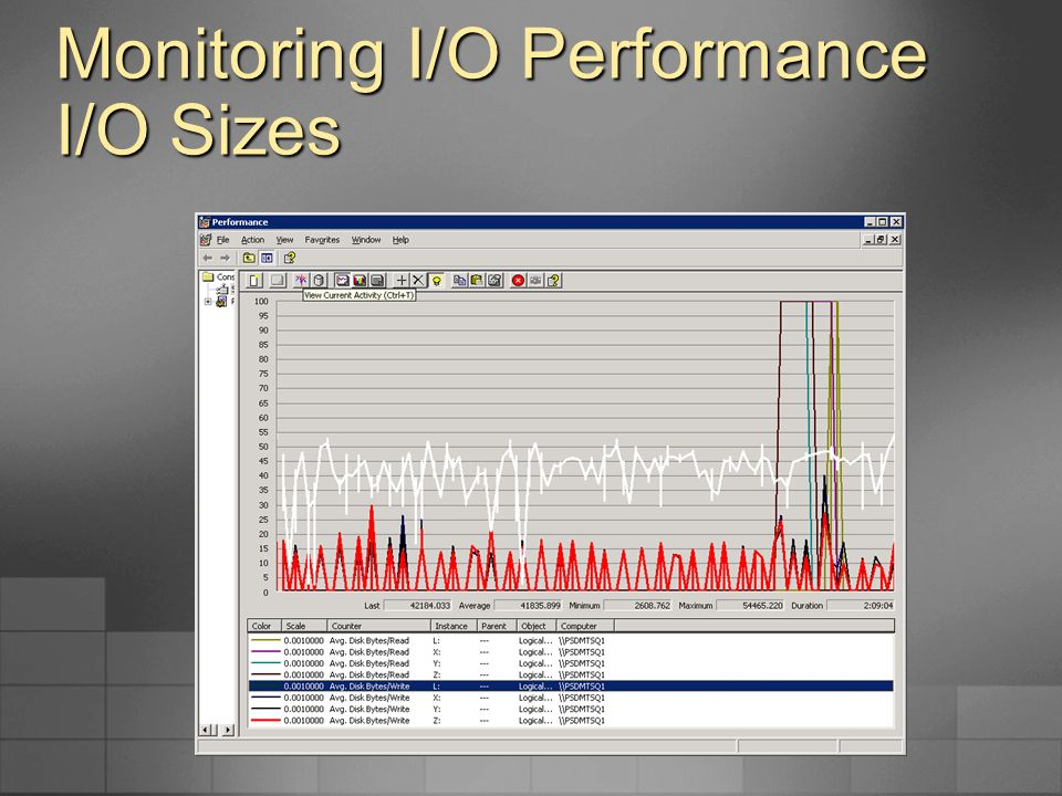 Monitoring I/O Performance I/O Sizes