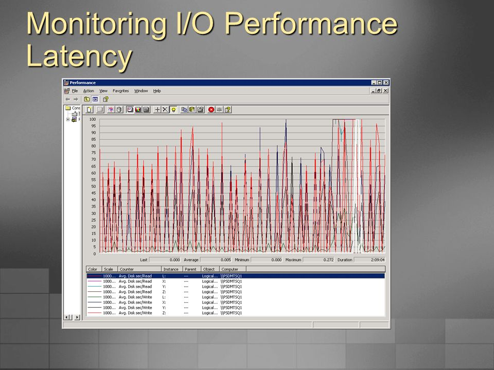 Monitoring I/O Performance Latency