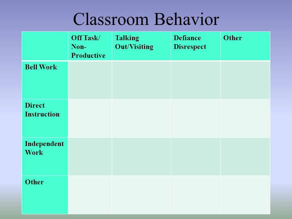 Classroom Behavior Off Task/ Non-Productive Talking Out/Visiting