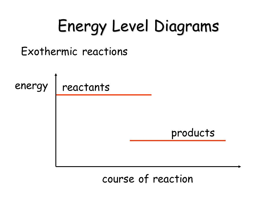 Energy Level Diagrams Exothermic reactions energy reactants products