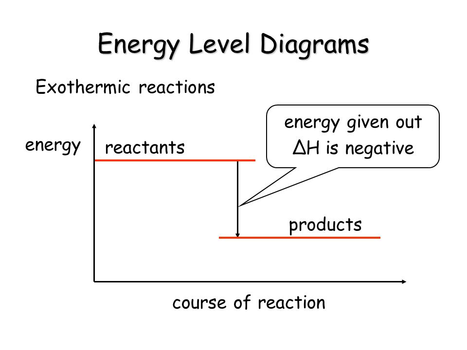 Energy Level Diagrams Exothermic reactions energy given out