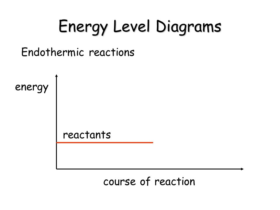 Energy Level Diagrams Endothermic reactions energy reactants