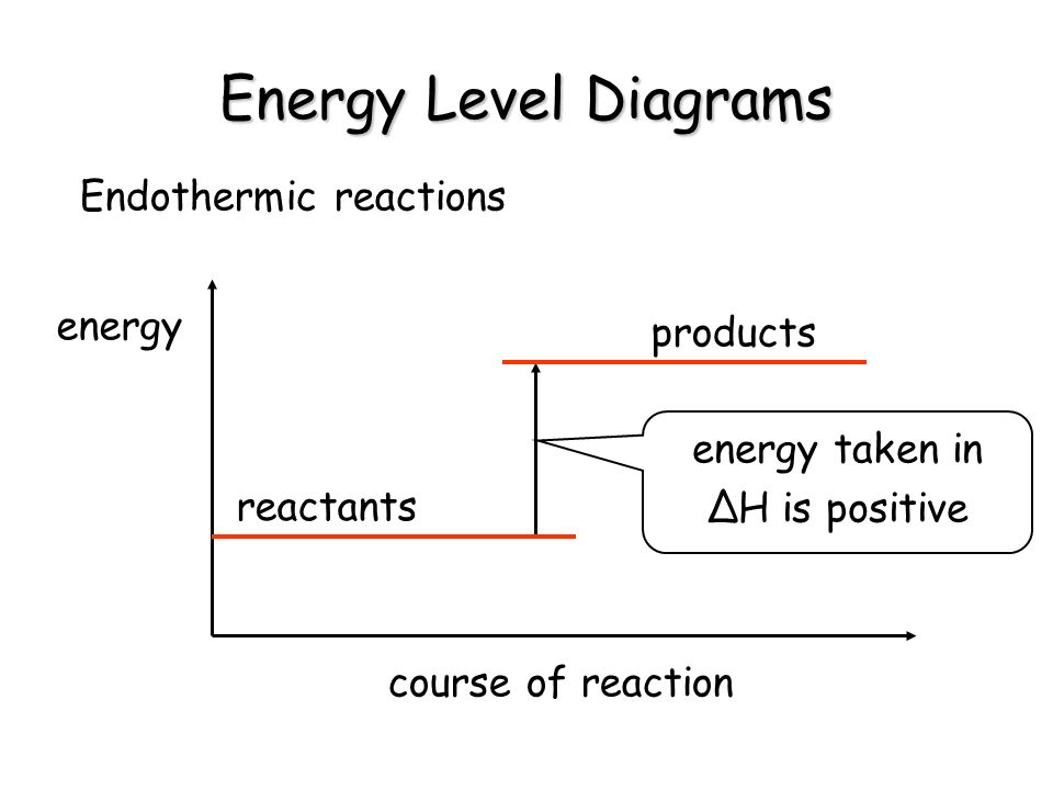 Energy Level Diagrams Endothermic reactions energy products