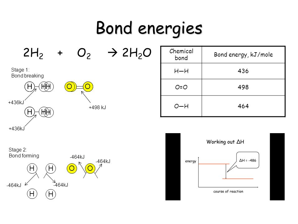Bond energies 2H2 + O2  2H2O H O H O H O O H Chemical bond