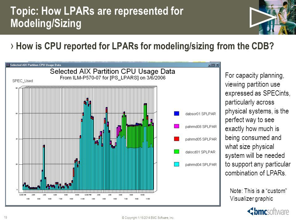 Topic: How LPARs are represented for Modeling/Sizing