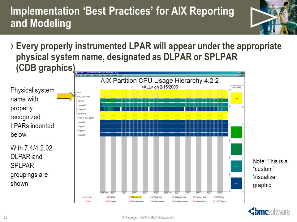 Implementation 'Best Practices' for AIX Reporting and Modeling