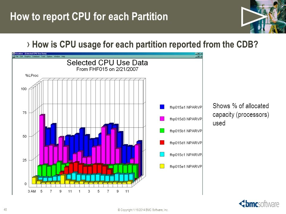 How to report CPU for each Partition