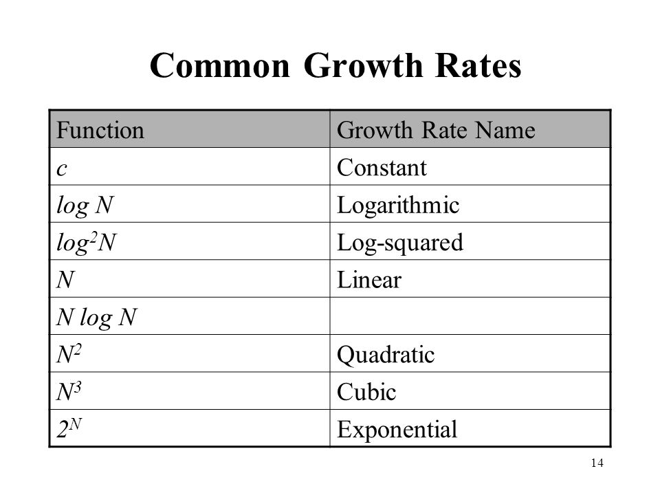Common Growth Rates Function Growth Rate Name c Constant log N
