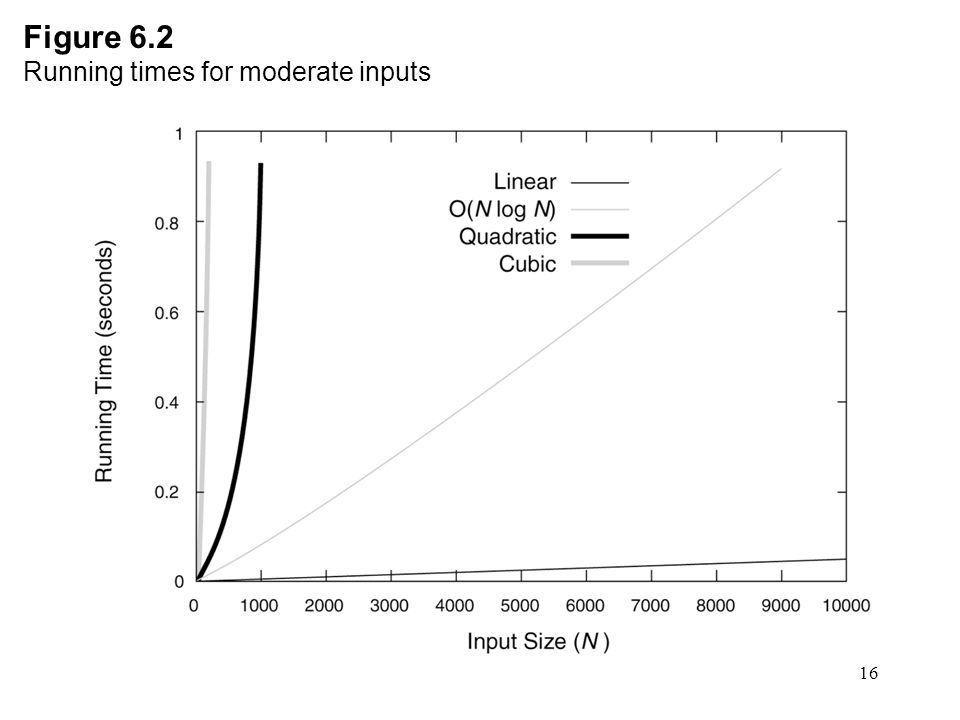 Figure 6.2 Running times for moderate inputs