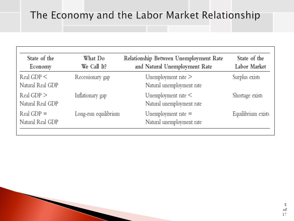 The Economy and the Labor Market Relationship