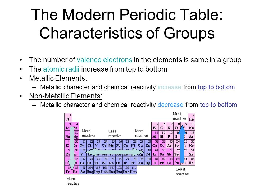 The Modern Periodic Table: Characteristics of Groups