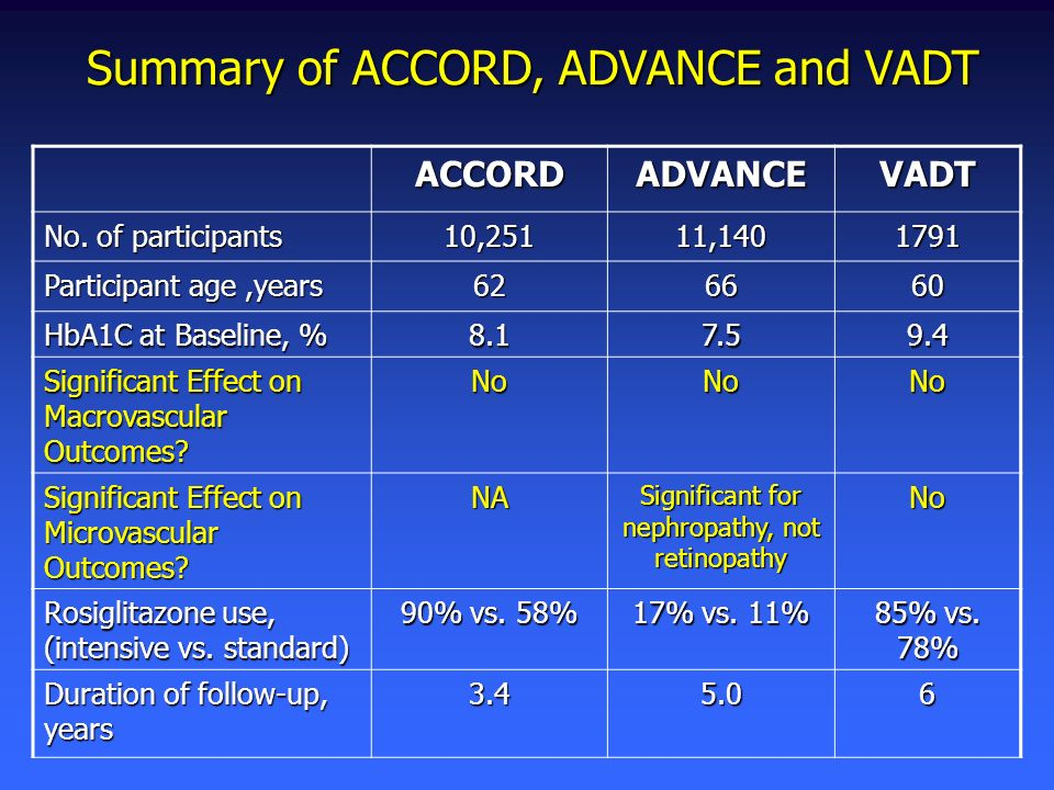 Summary of ACCORD, ADVANCE and VADT