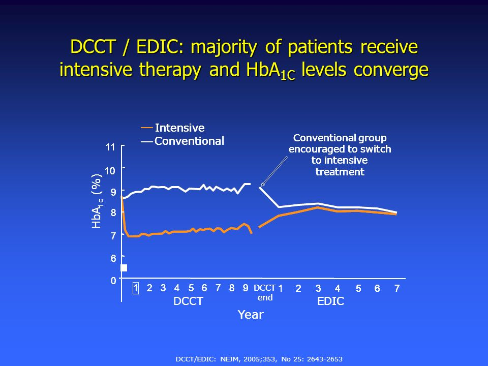 DCCT / EDIC: majority of patients receive intensive therapy and HbA1C levels converge