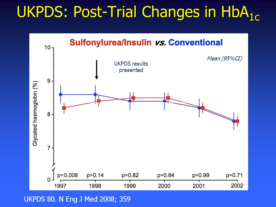 UKPDS: Post-Trial Changes in HbA1c