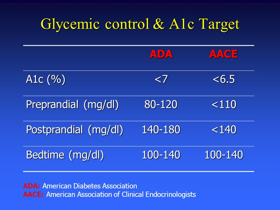 Glycemic control & A1c Target