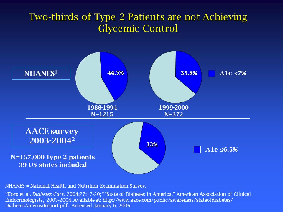 Two-thirds of Type 2 Patients are not Achieving Glycemic Control