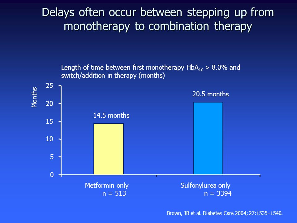 Delays often occur between stepping up from monotherapy to combination therapy