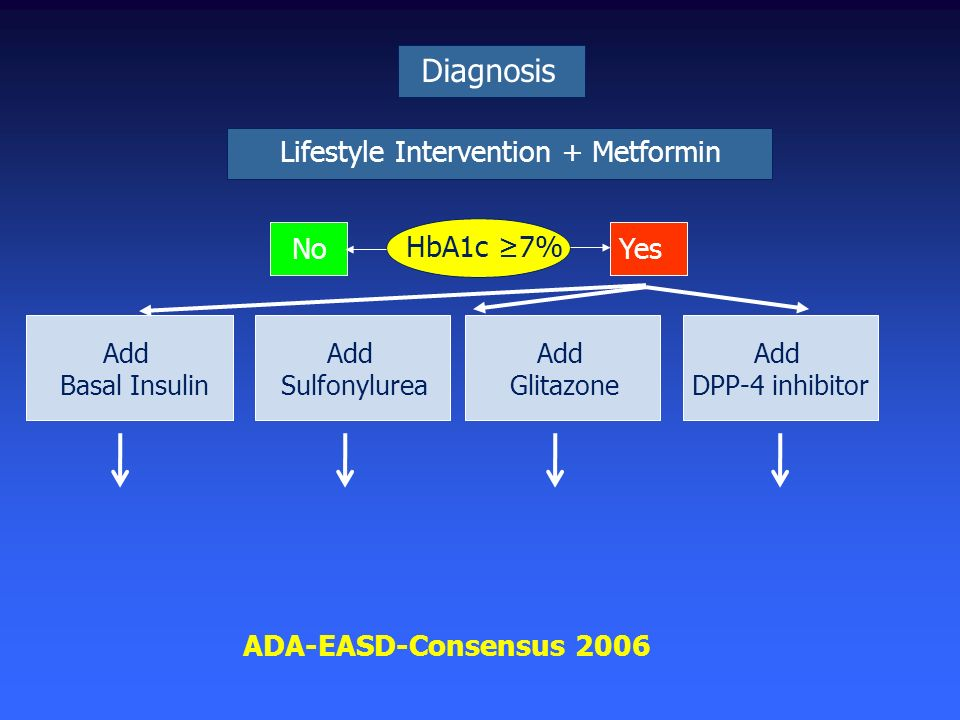 Lifestyle Intervention + Metformin
