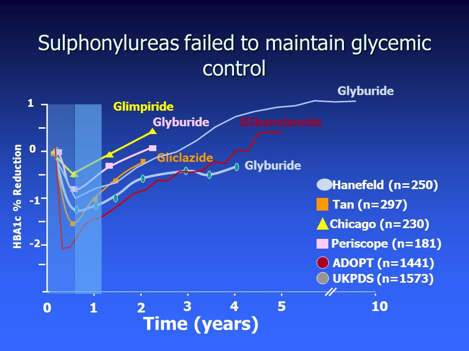 Sulphonylureas failed to maintain glycemic control