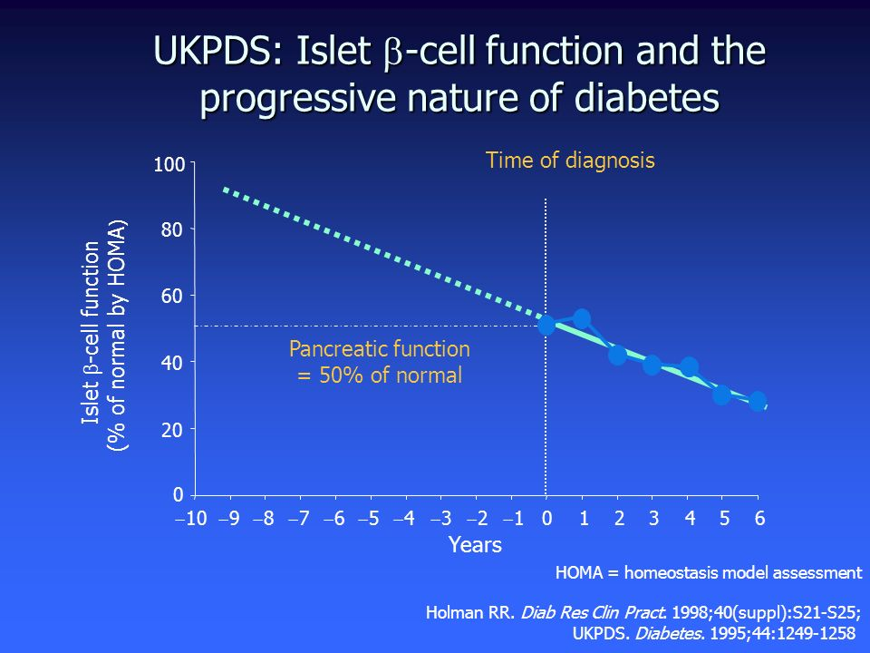 UKPDS: Islet -cell function and the progressive nature of diabetes