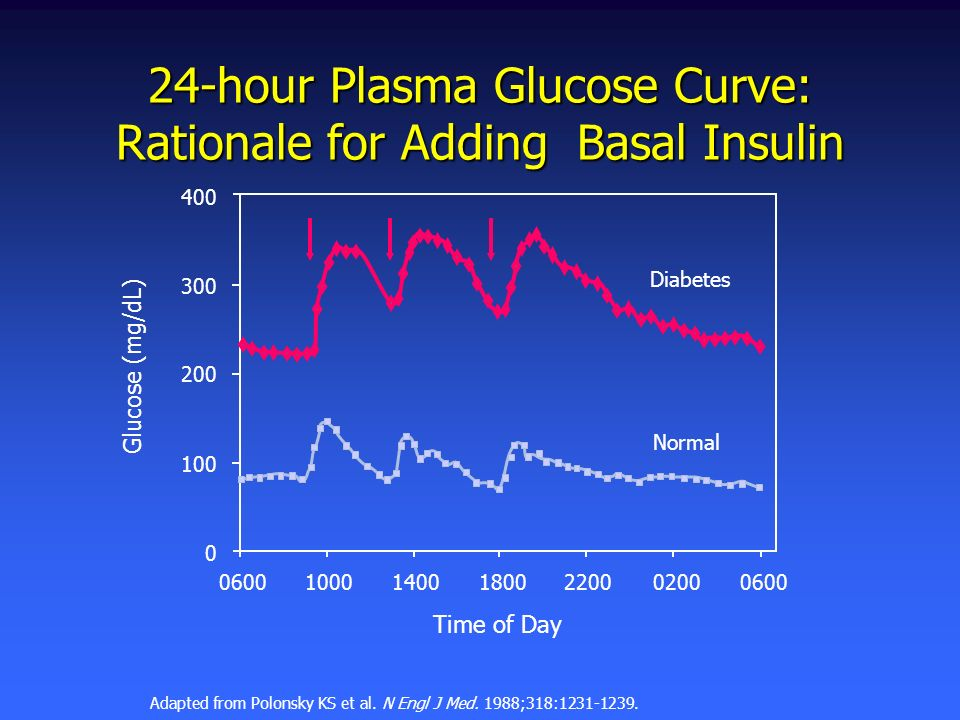 24-hour Plasma Glucose Curve: Rationale for Adding Basal Insulin