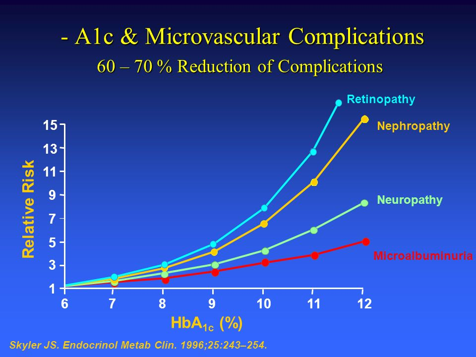 - A1c & Microvascular Complications 60 – 70 % Reduction of Complications
