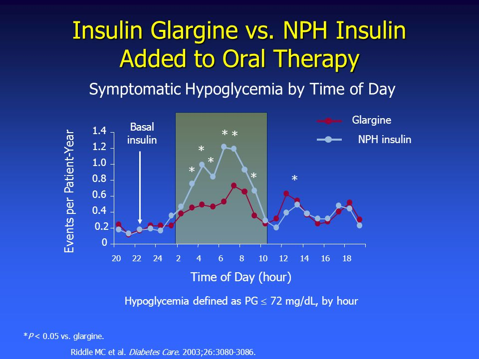 Insulin Glargine vs. NPH Insulin Added to Oral Therapy