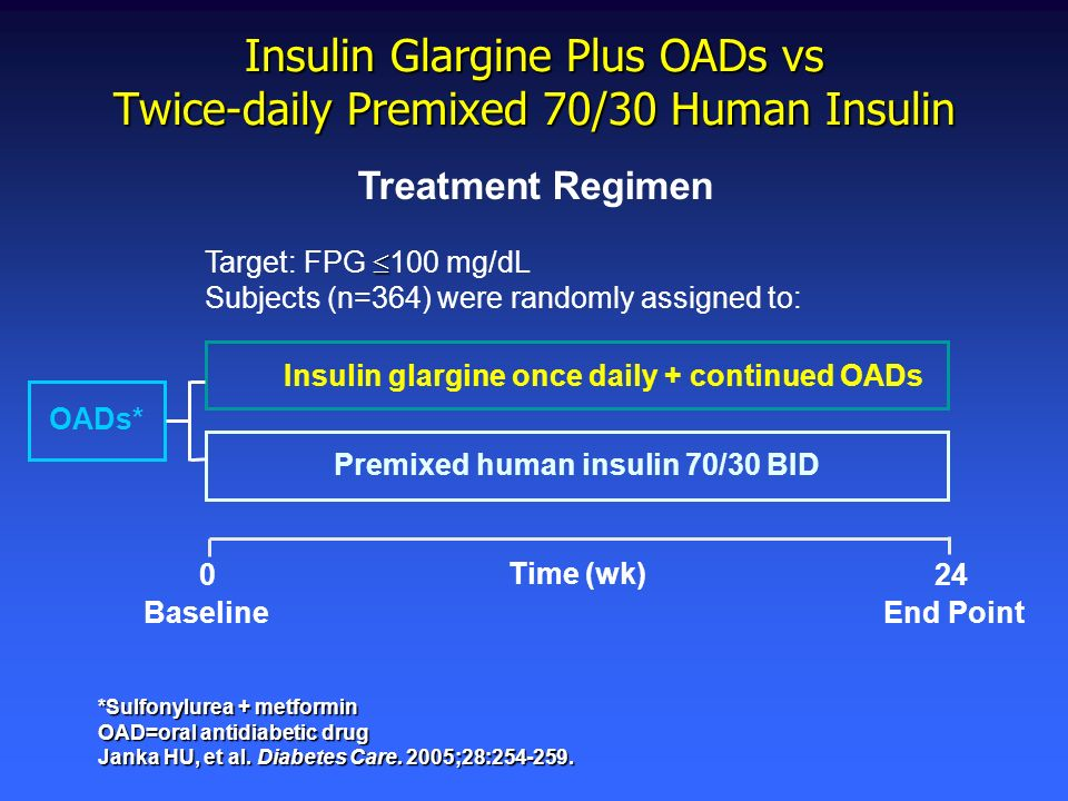 Insulin Glargine Plus OADs vs Twice-daily Premixed 70/30 Human Insulin