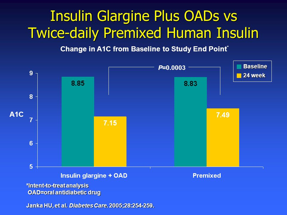 Insulin Glargine Plus OADs vs Twice-daily Premixed Human Insulin