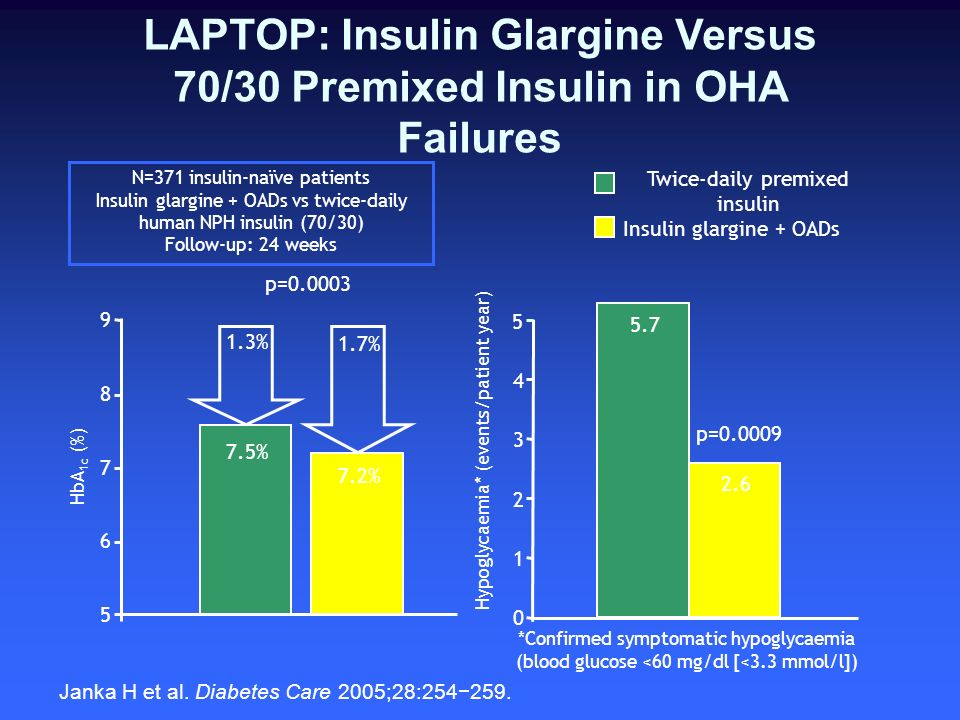 LAPTOP: Insulin Glargine Versus 70/30 Premixed Insulin in OHA Failures