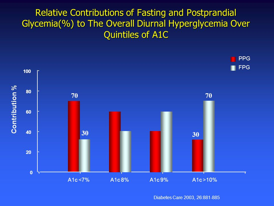 Relative Contributions of Fasting and Postprandial Glycemia(%) to The Overall Diurnal Hyperglycemia Over Quintiles of A1C