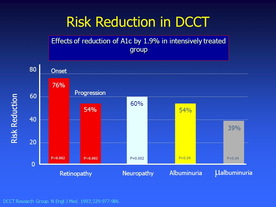Effects of reduction of A1c by 1.9% in intensively treated group