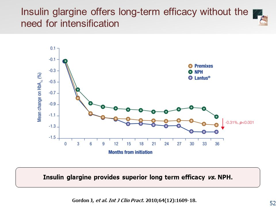 Insulin glargine provides superior long term efficacy vs. NPH.