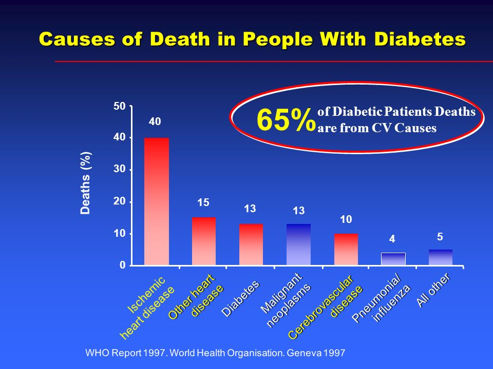 Causes of Death in People With Diabetes