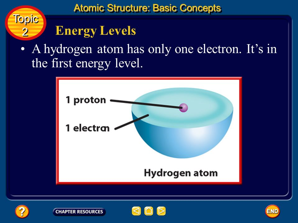 A hydrogen atom has only one electron. It's in the first energy level.
