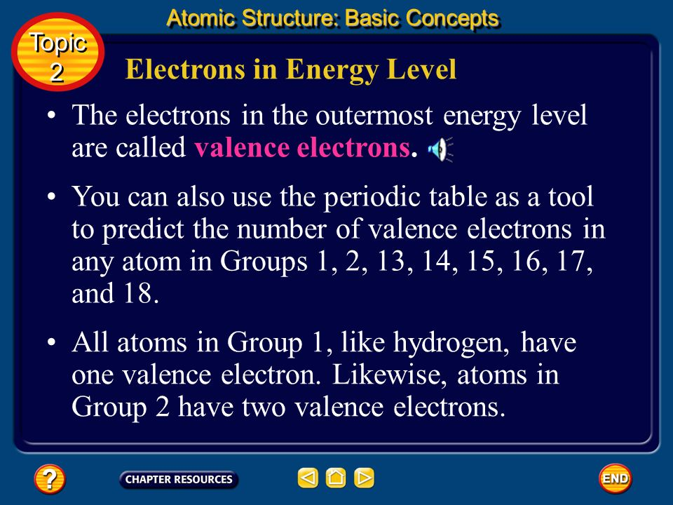 Electrons in Energy Level